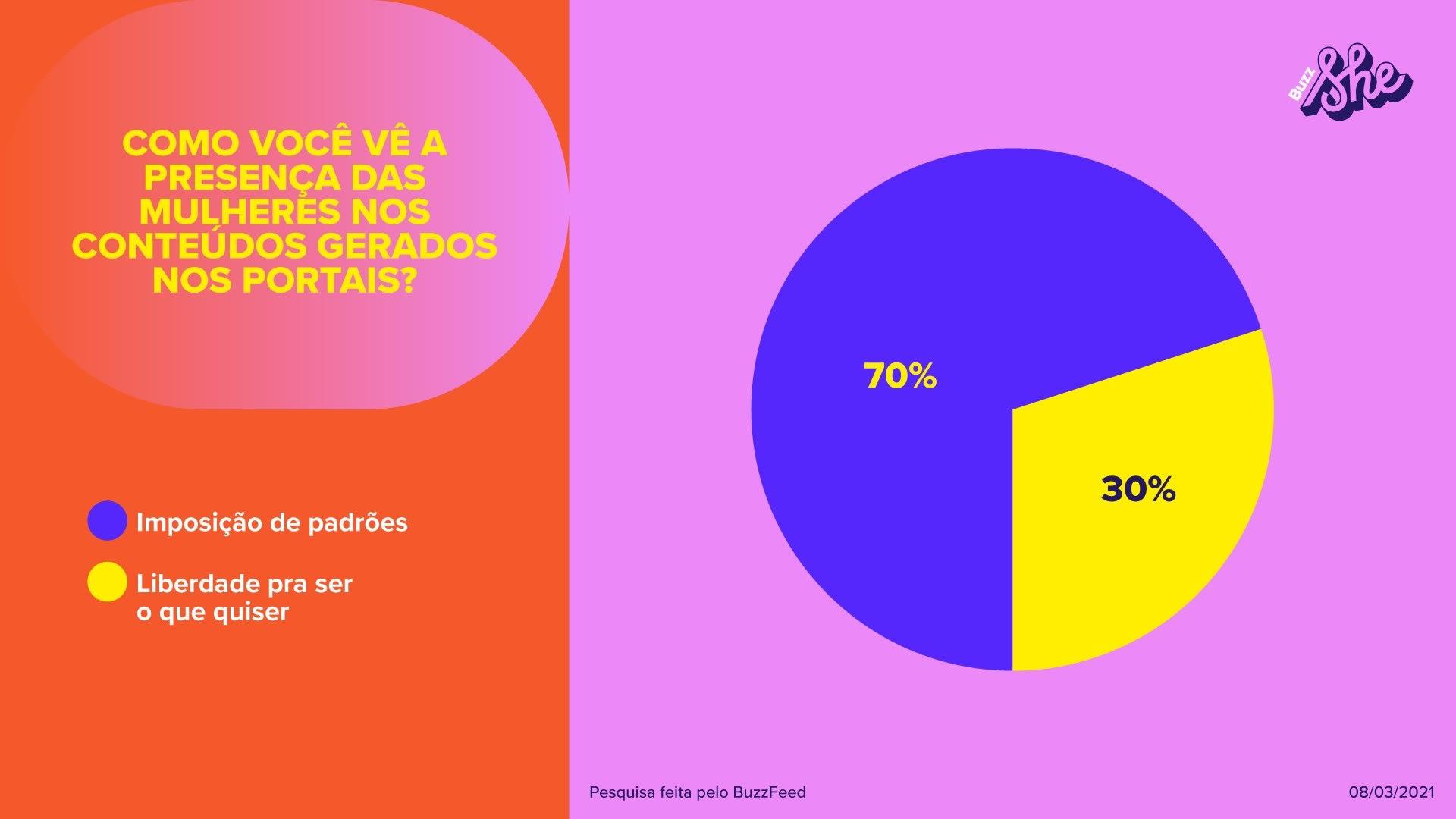 70% das mulheres que responderam à pesquisa acreditam que os conteúdos impõem padrões.
