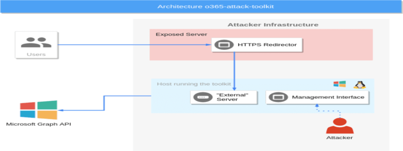 o365-attack-toolkit