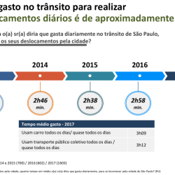 Tempo_M%C3%A9dio_de_Desloc_SP_2017_o0dngn