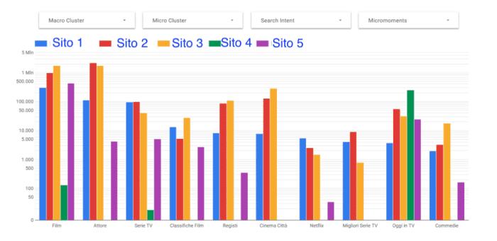 risultato su Data Studio di un'elaborazione dati
