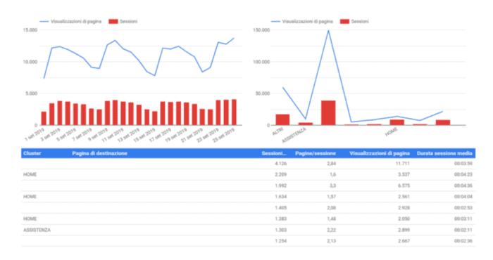 Clusterizzazione dei dati su Data Studio