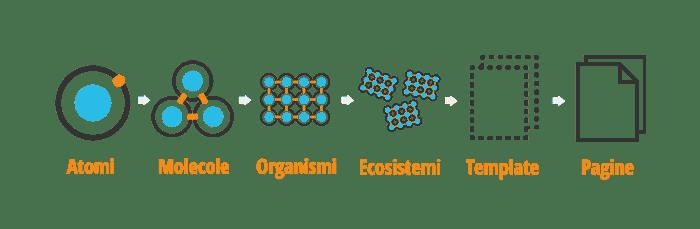 Atomic Design Ecosistemi