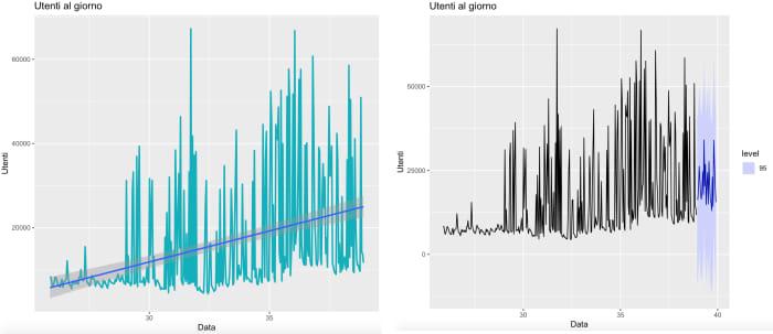 Grafici modelli lineare e Holt Winters