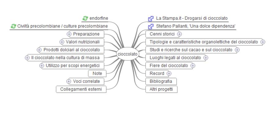 buyer personas - wikimindmap