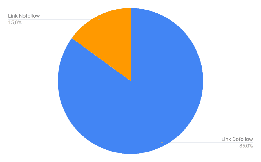 Grafico Percentuale Link Nofollow Dofollow Hotel