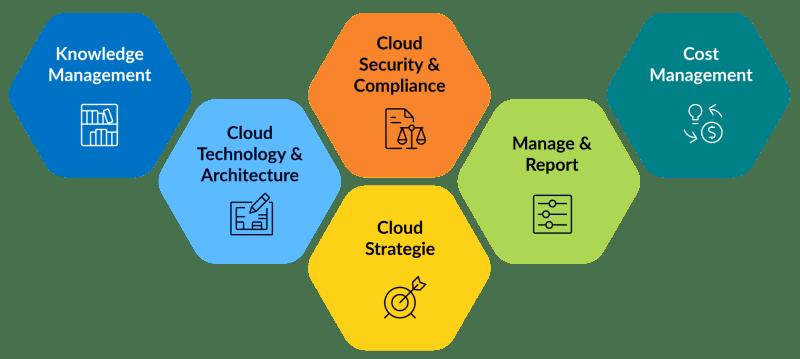 Cloud Competence Center