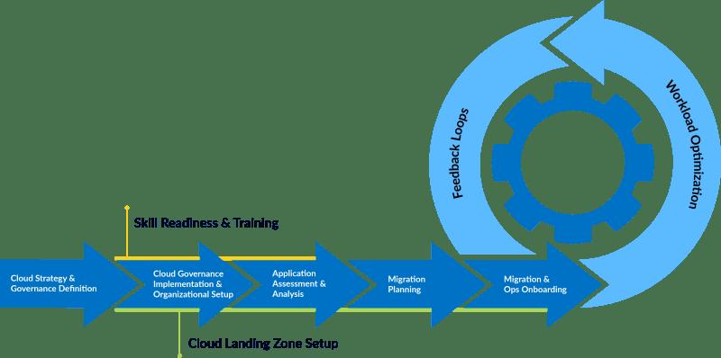 Msft Cloud Adoption Framework