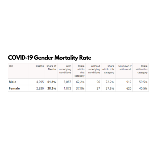 understanding the coronvarirus pandemic Gender Mortality Rate