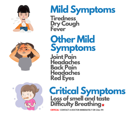 symptoms of the coronavirus