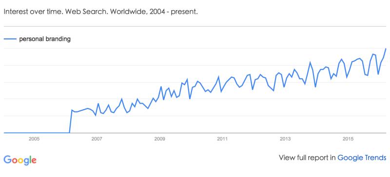 Personal Branding Google Trends
