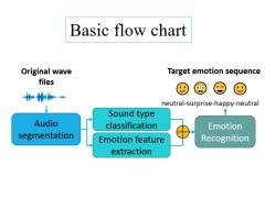 碩士論文:使用深度神經網路考量口語與非口語之 韻律短語語音情緒辨識