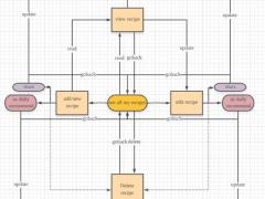 作業1_userflow