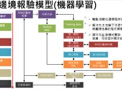 分析系統排程設計