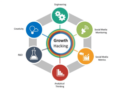 Get The Service of Growth Hacking For Business