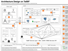 [infrastructure] Architecture Design on TaiBIF