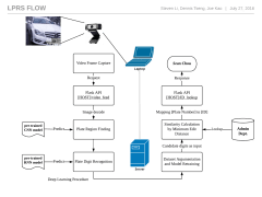 Vehicle Access Control System