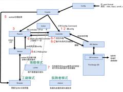 網路爬蟲架構圖