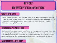 What Is The Keto Diet? | Odeta Rose