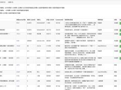 書本評論管理系統-檢舉書本評論列表