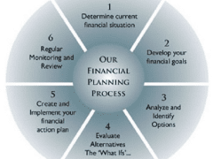Ron Peoples - Our Financial Planning Process