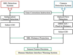 Design of Sensor Fusion Driver Assistance System f
