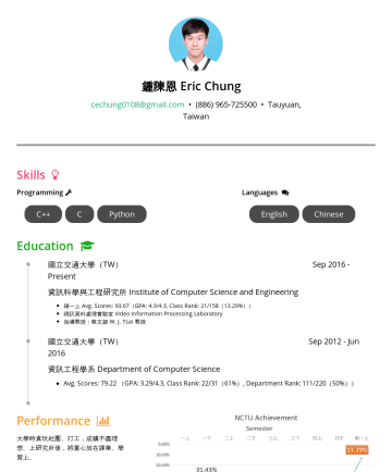 Resume Samples - 鍾陳恩 Eric Chung cechung0108@gmail.com • Tauyuan, Taiwan Skills Programming Languages C++ C Python English Chinese Education 國立交通大學(TW) SepPresent 資訊...
