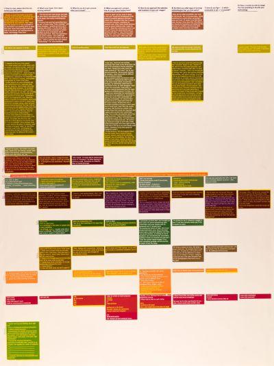 CalArts poster: Methodology Matrix-Side B by Jessica Fleischmann