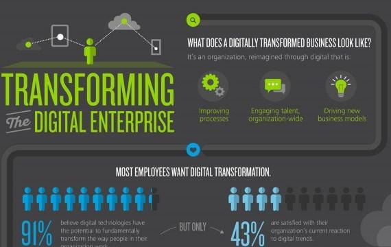 Digital Strategy, not Technology, drives Digital Transformation