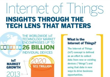 IoT infographic. The Internet of Things, not just for the consumer