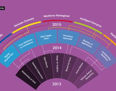 Accenture Technology Vision Trends Evolution
