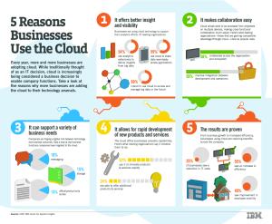 Cloud 5 Reasons Business use it