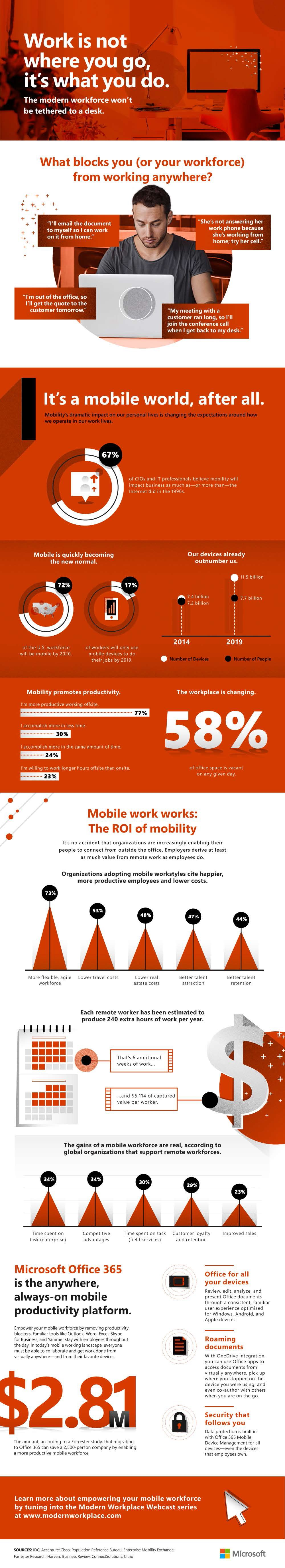 Mobile Productivity