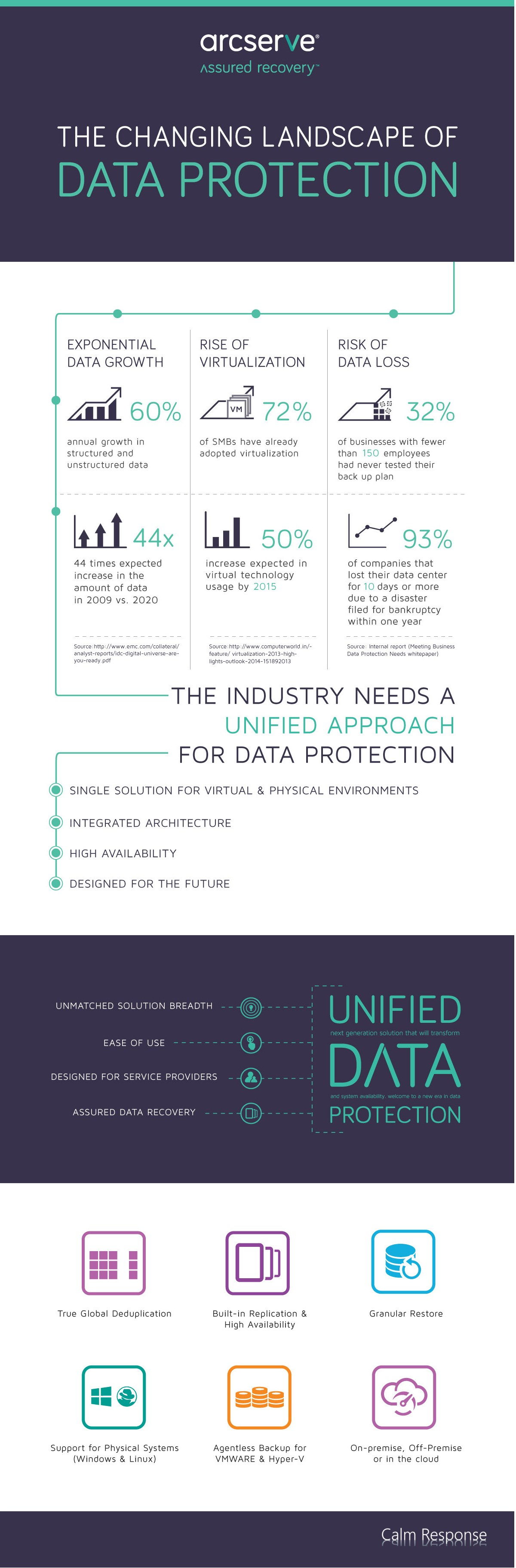 ArcServe approach for data protection
