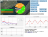 Real-time harbor data