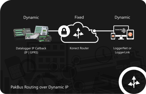 Konect PakBus Router PakBus Routing Service