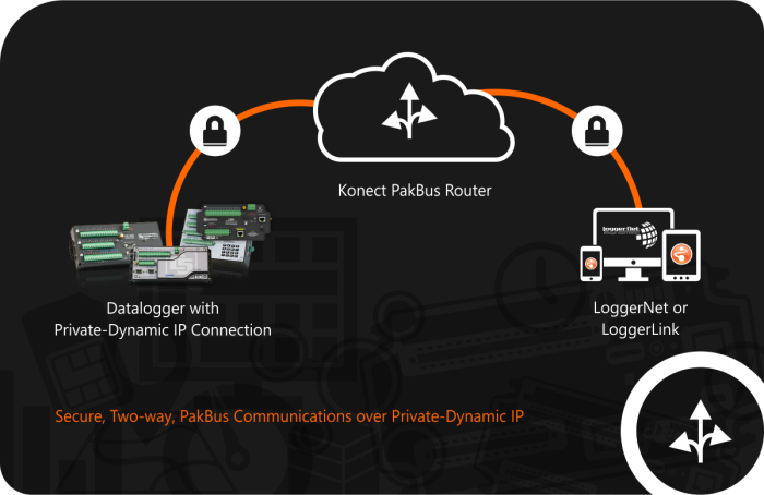 PakBus Routing — If dynamic IP is causing you a headache, let Konect smooth the way with a PakBus Router.