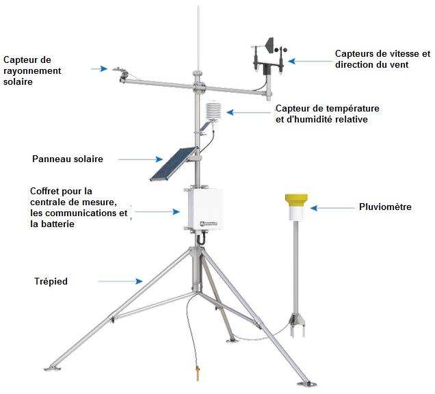 Les composants d'une station météorologique automatique