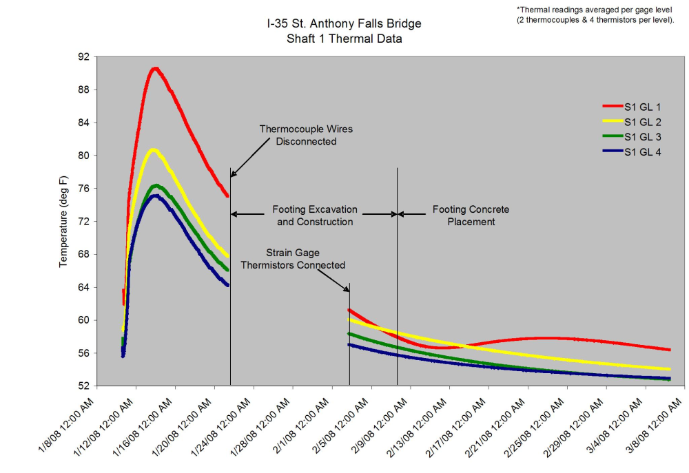 Intenrnal shaft temperatures of the gage levels