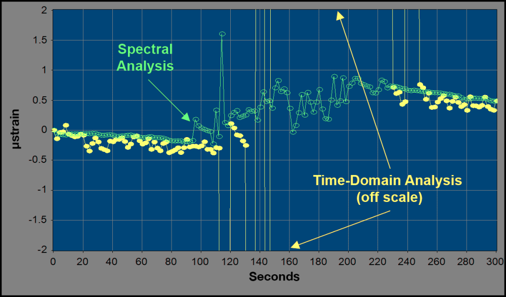 Graph showing spectral analysis versus time-domain analysis