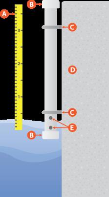 A manual gauge for capturing the crest
