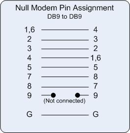 Pinout Diagram