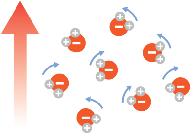 Rotation of unbound water molecules