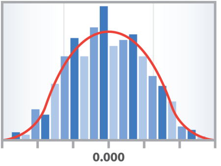 bell curve for measurement uncertainty