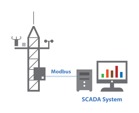 Modbus communication between a weather station and a SCADA system