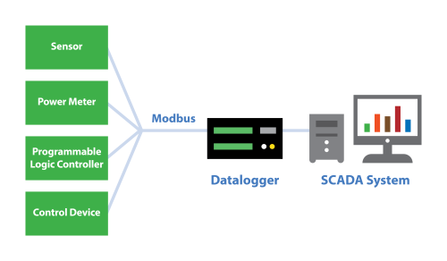 Modbus communication between devices and a datalogger and then to a SCADA system