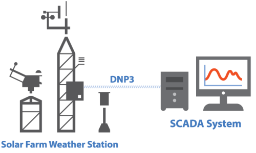 solar farm weather station, DNP3, and SCADA system