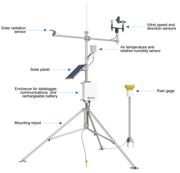 Components of an automated weather station