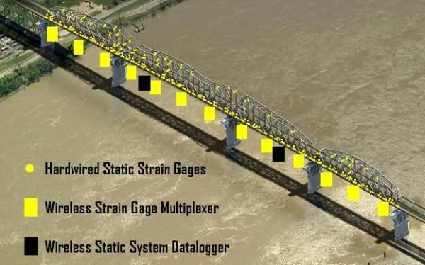 Hardware locations on bridge
