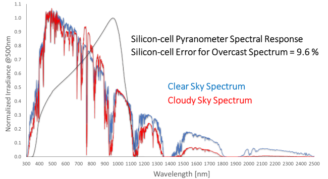 clear sky versus cloudy sky spectrum graph