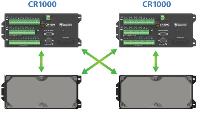 interchangeability of CR1000X wiring panels